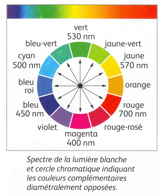 Cercle chromatique avec couleurs complémentaires