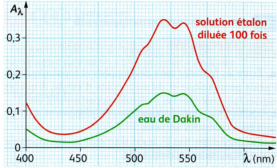 Exemple de spectre UV-visible